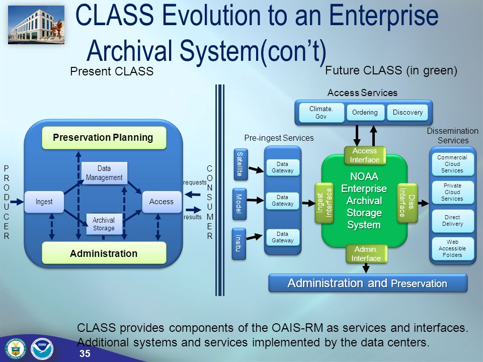CLASS Evolution to an Enterprise Archival System(con't)