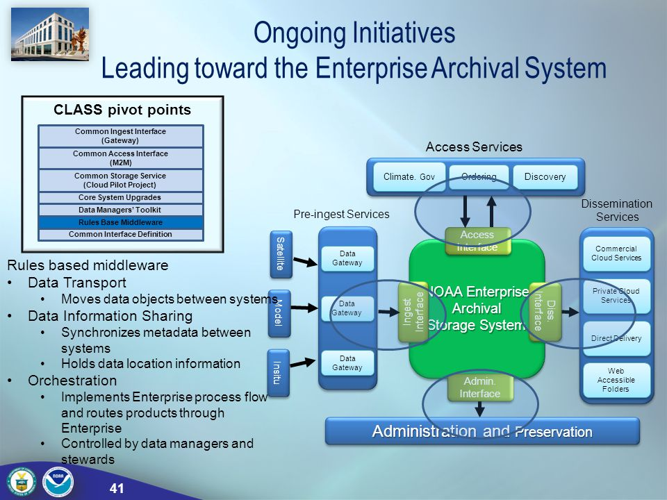 Ongoing Initiatives Leading toward the Enterprise Archival System