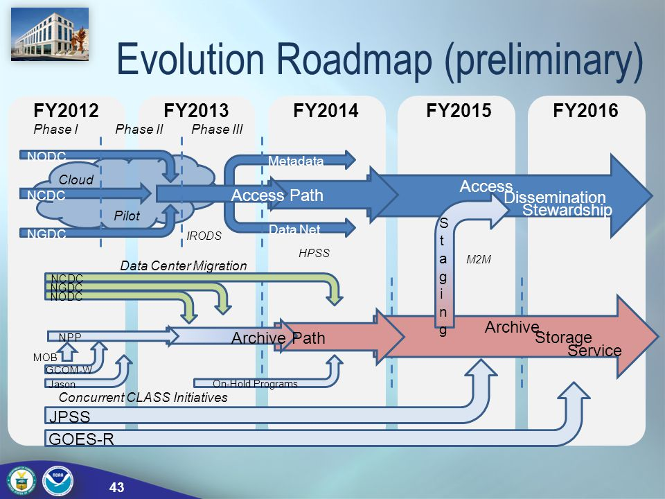 Evolution Roadmap (preliminary)