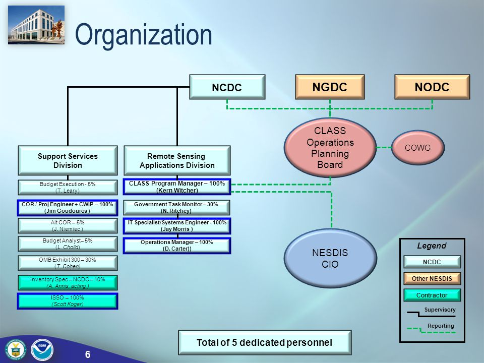Organization NGDC NODC CLASS Operations Planning Board NESDIS CIO
