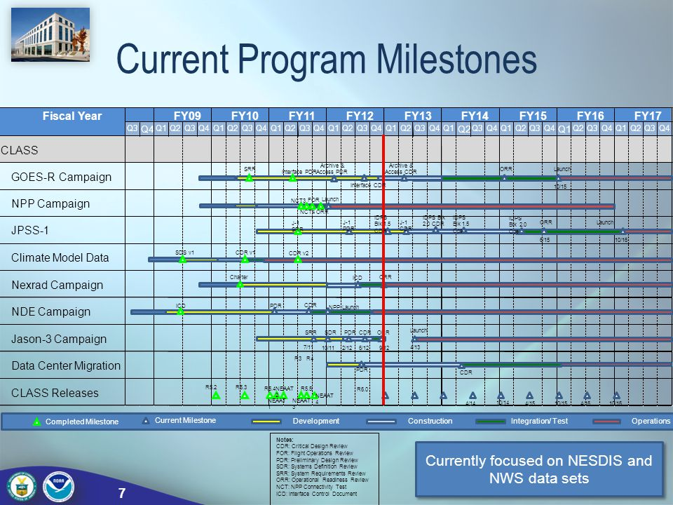 Current Program Milestones