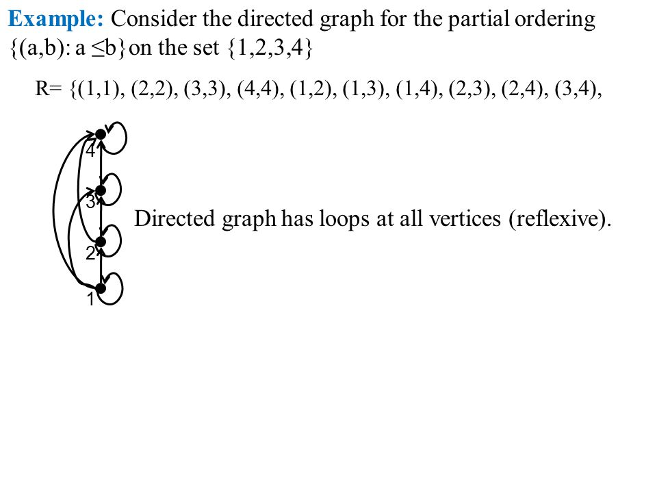 Directed graph has loops at all vertices (reflexive).
