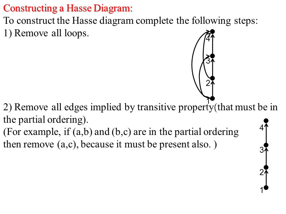 Constructing a Hasse Diagram: