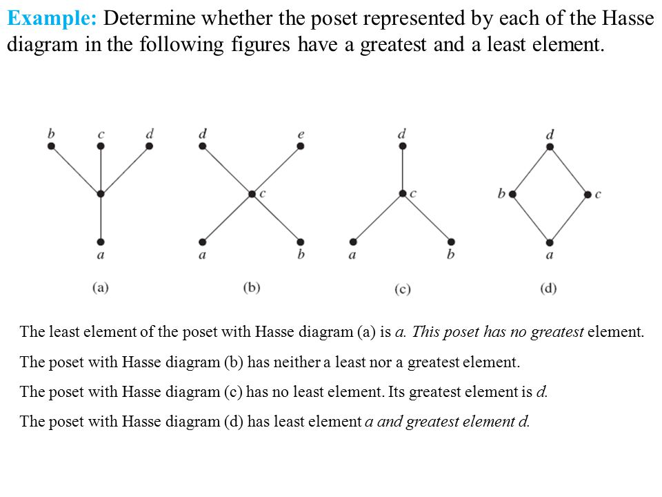 Relations relations on a set properties of relations ppt download example determine whether the poset represented by each of the hasse diagram in the following ccuart Choice Image