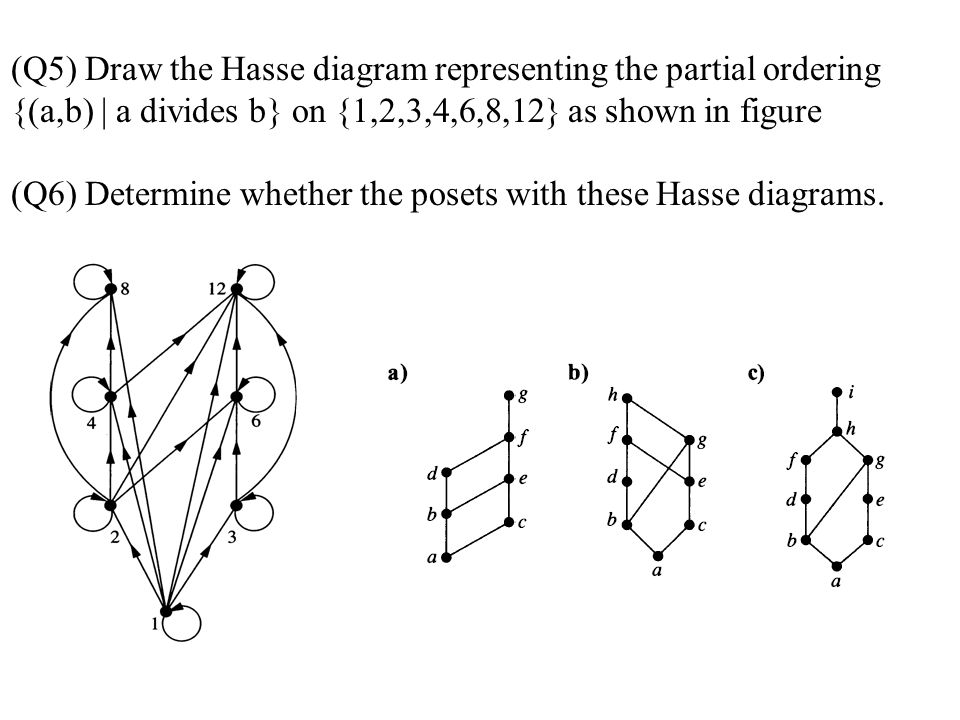 (Q5) Draw the Hasse diagram representing the partial ordering {(a,b) | a divides b} on {1,2,3,4,6,8,12} as shown in figure