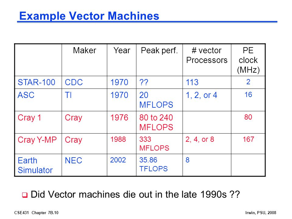Example Vector Machines