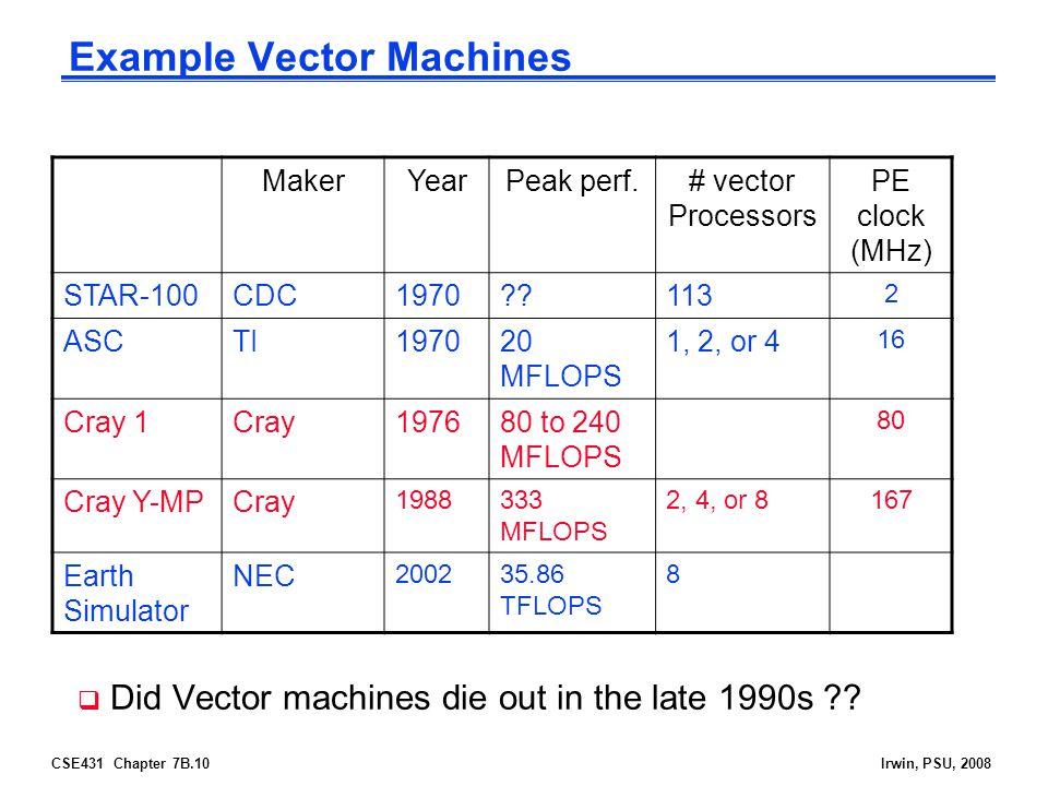 Example Vector Machines