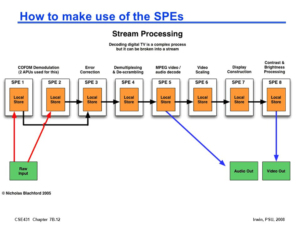 How to make use of the SPEs