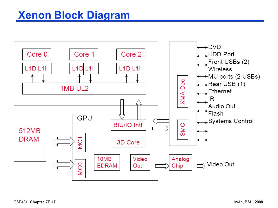 Xenon Block Diagram Core 0 Core 1 Core 2 1MB UL2 GPU 512MB DRAM DVD