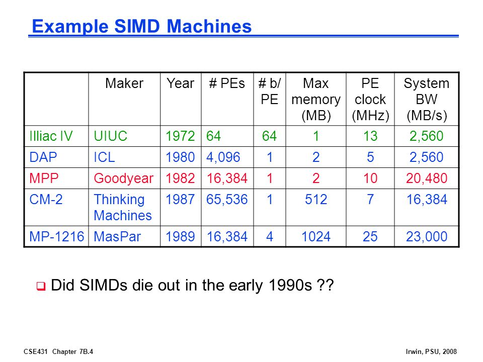 Example SIMD Machines Did SIMDs die out in the early 1990s Maker