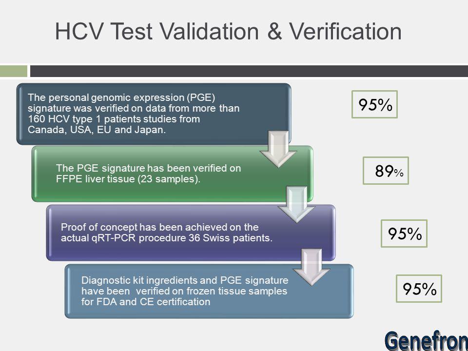 HCV Test Validation & Verification