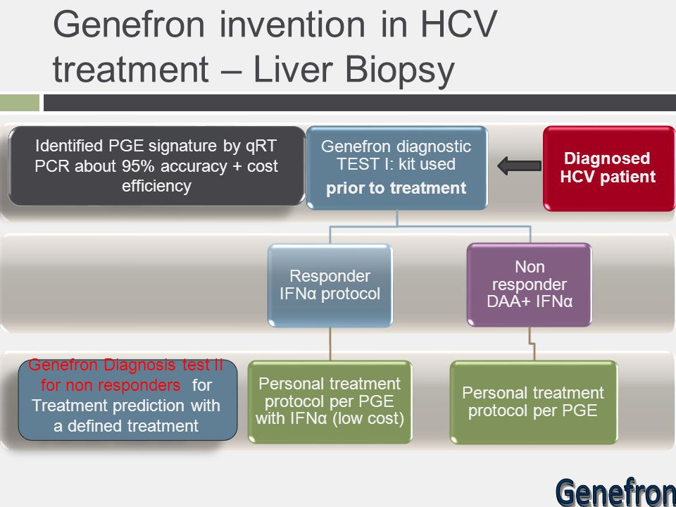 Genefron invention in HCV treatment – Liver Biopsy