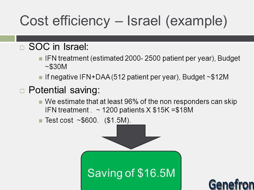 Cost efficiency – Israel (example)