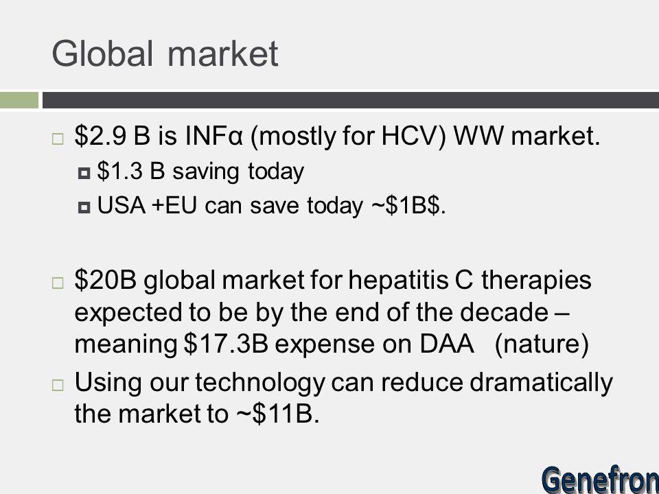 Global market $2.9 B is INFα (mostly for HCV) WW market.