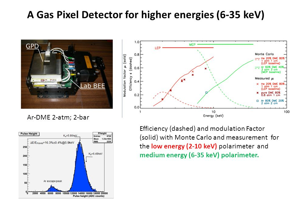 A Gas Pixel Detector for higher energies (6-35 keV)