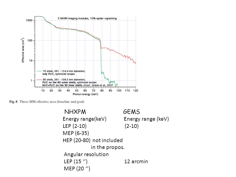 NHXPM GEMS Energy range(keV) Energy range (keV) LEP (2-10) (2-10)