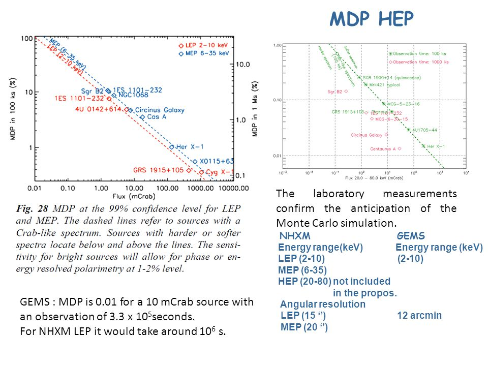 MDP HEP The laboratory measurements confirm the anticipation of the Monte Carlo simulation. NHXM GEMS.