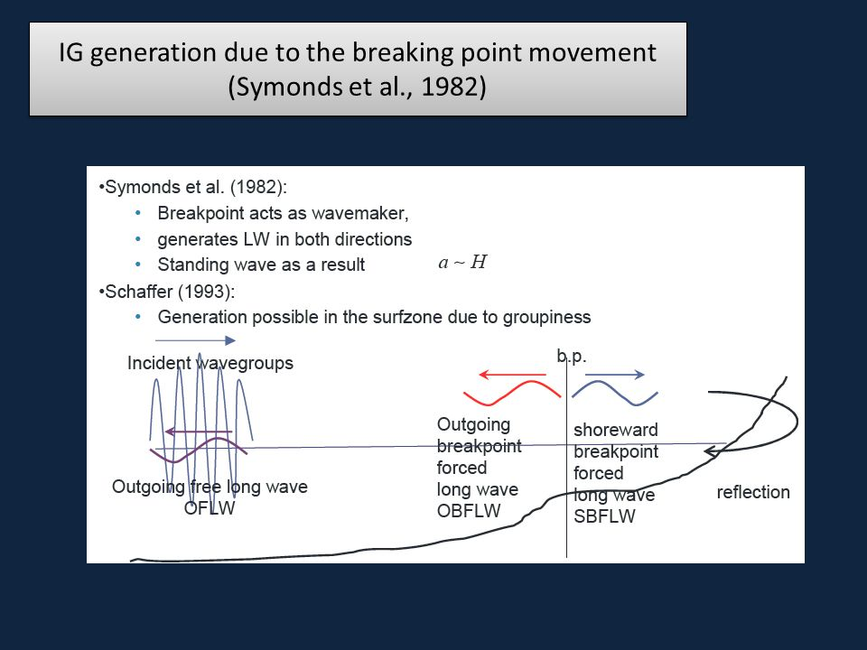 IG generation due to the breaking point movement (Symonds et al