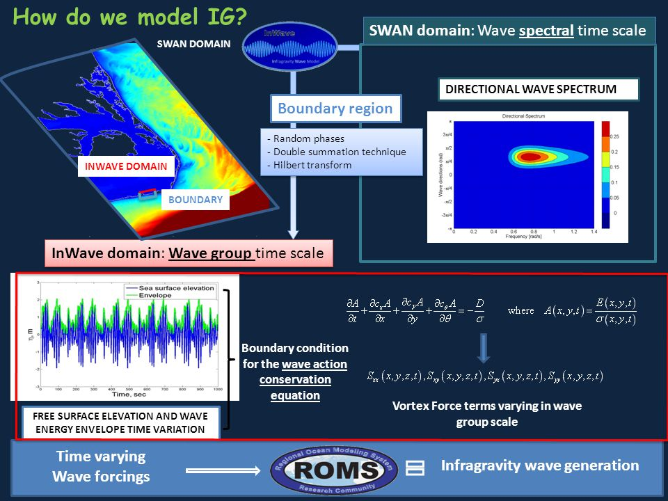How do we model IG SWAN domain: Wave spectral time scale