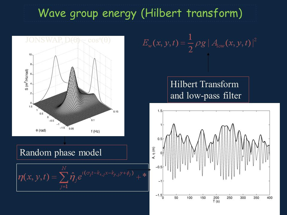 Wave group energy (Hilbert transform)