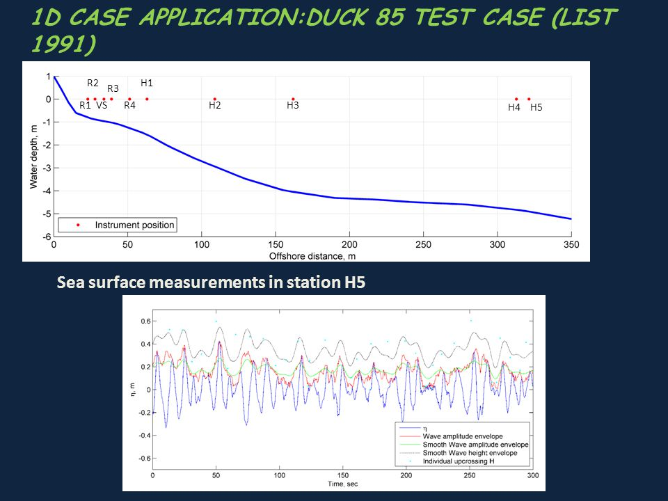1D CASE APPLICATION:DUCK 85 TEST CASE (LIST 1991)