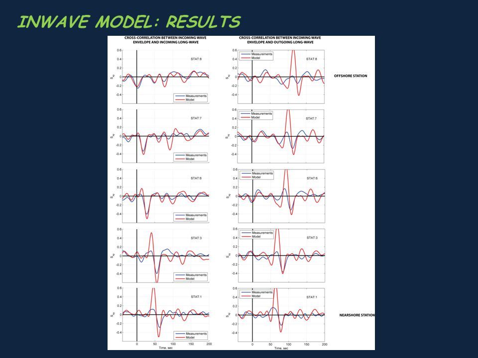 INWAVE MODEL: RESULTS