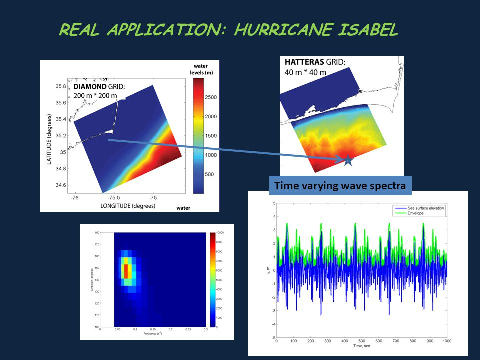 REAL APPLICATION: HURRICANE ISABEL