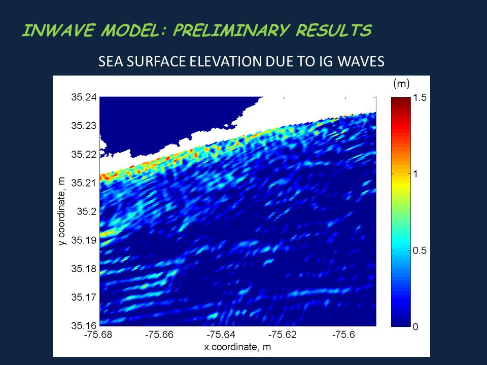 INWAVE MODEL: PRELIMINARY RESULTS