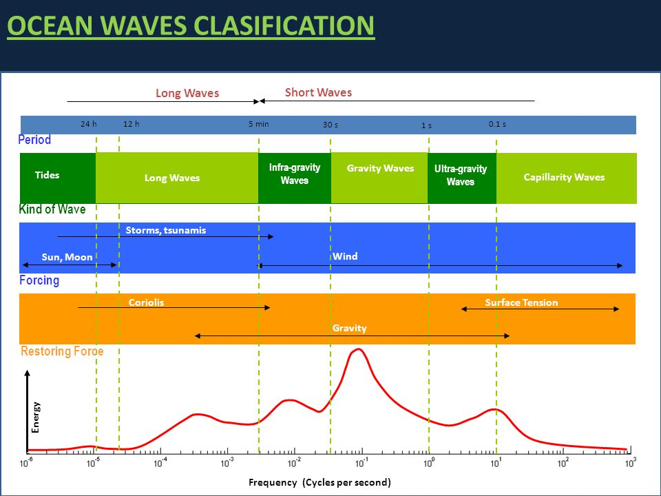 OCEAN WAVES CLASIFICATION