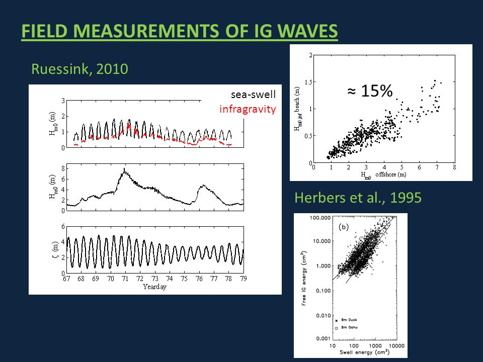 FIELD MEASUREMENTS OF IG WAVES