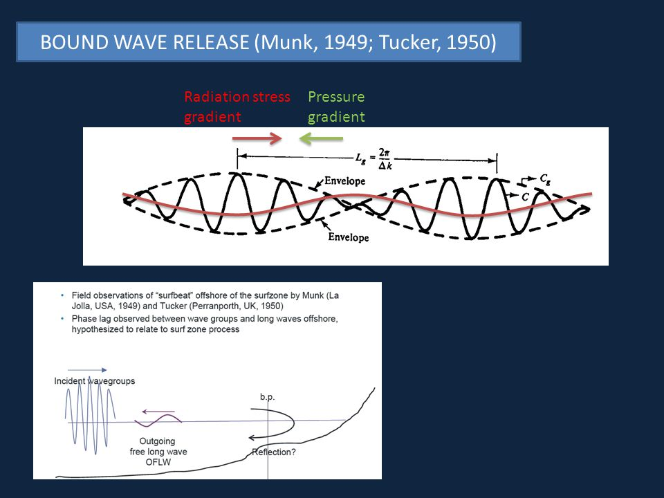 BOUND WAVE RELEASE (Munk, 1949; Tucker, 1950)