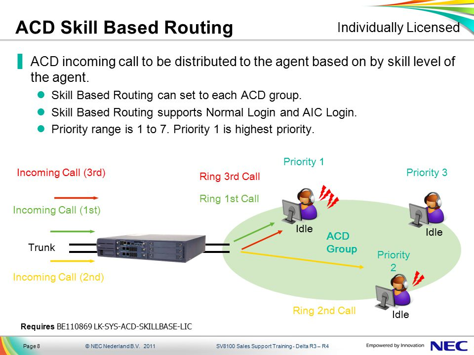 ACD Skill Based Routing