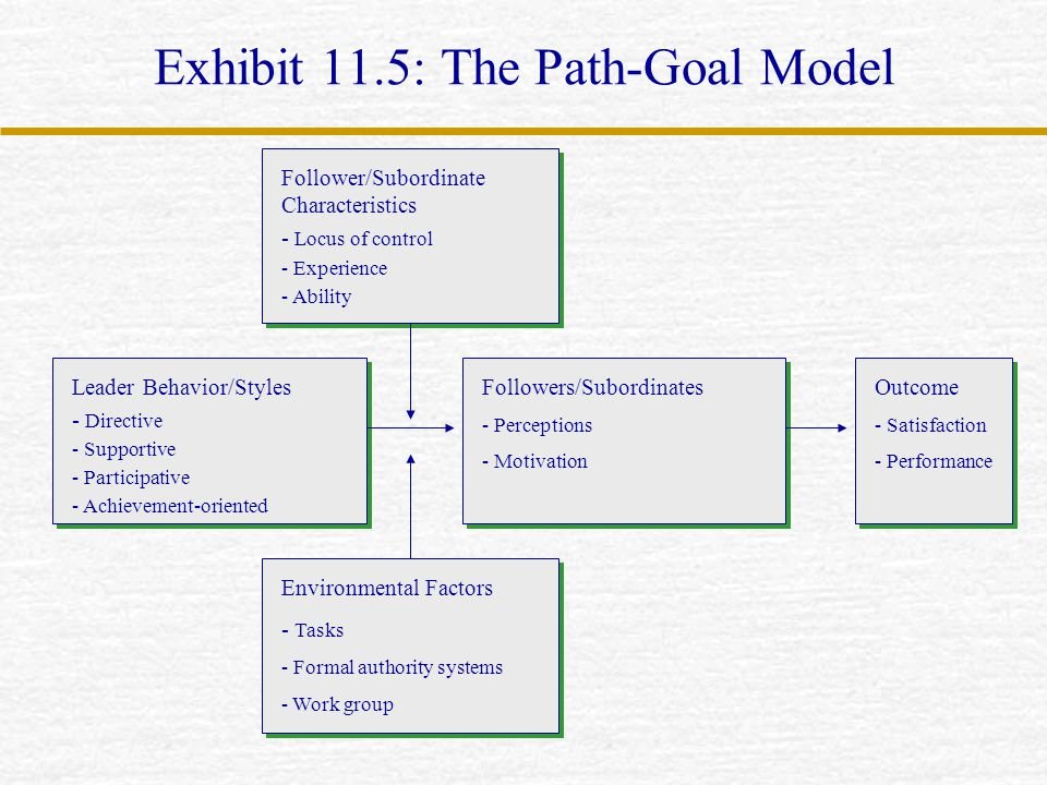 Exhibit 11.5: The Path-Goal Model