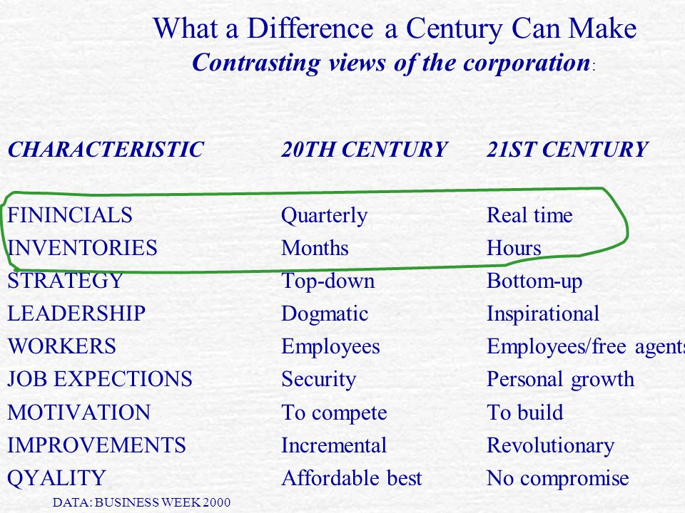 What a Difference a Century Can Make Contrasting views of the corporation: