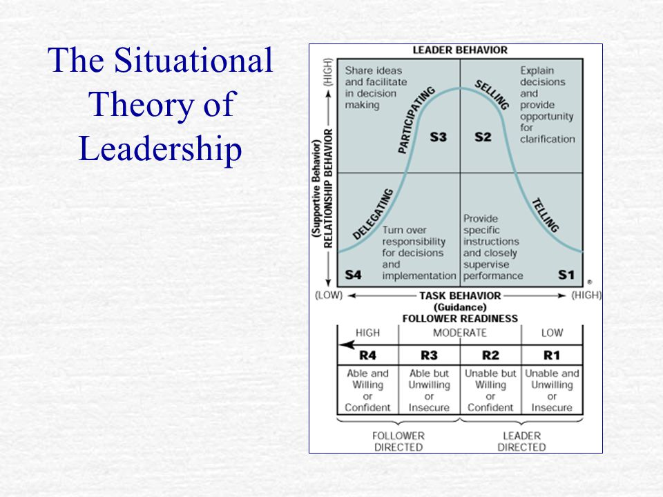 The Situational Theory of Leadership