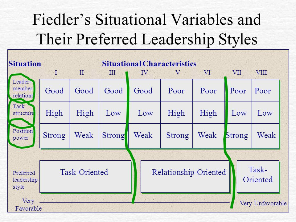 Fiedler's Situational Variables and Their Preferred Leadership Styles