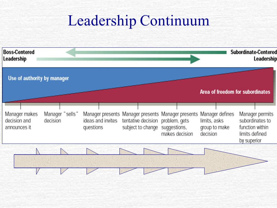 Leadership Continuum