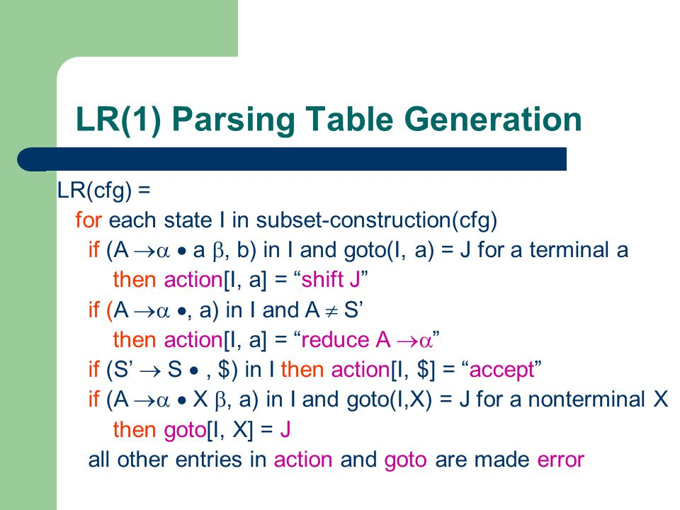 LR(1) Parsing Table Generation