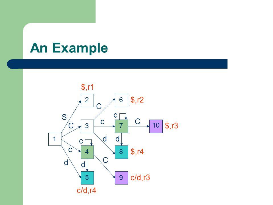 An Example $,r1 $,r2 C c S c C C $,r3 d d c c $,r4 C d d c/d,r3 c/d,r4