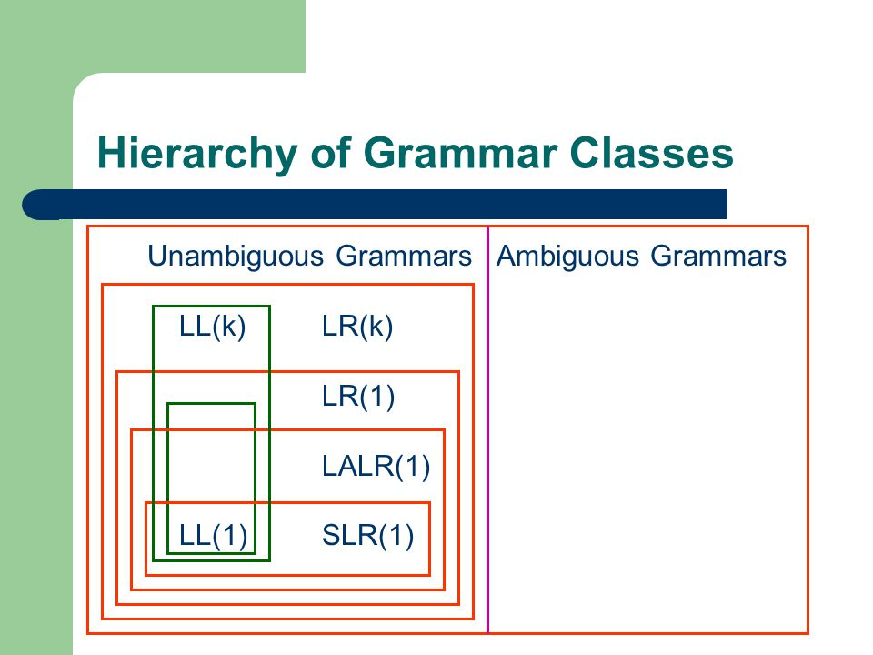Hierarchy of Grammar Classes