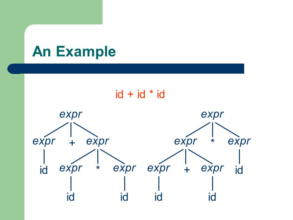 An Example id + id * id expr + id *