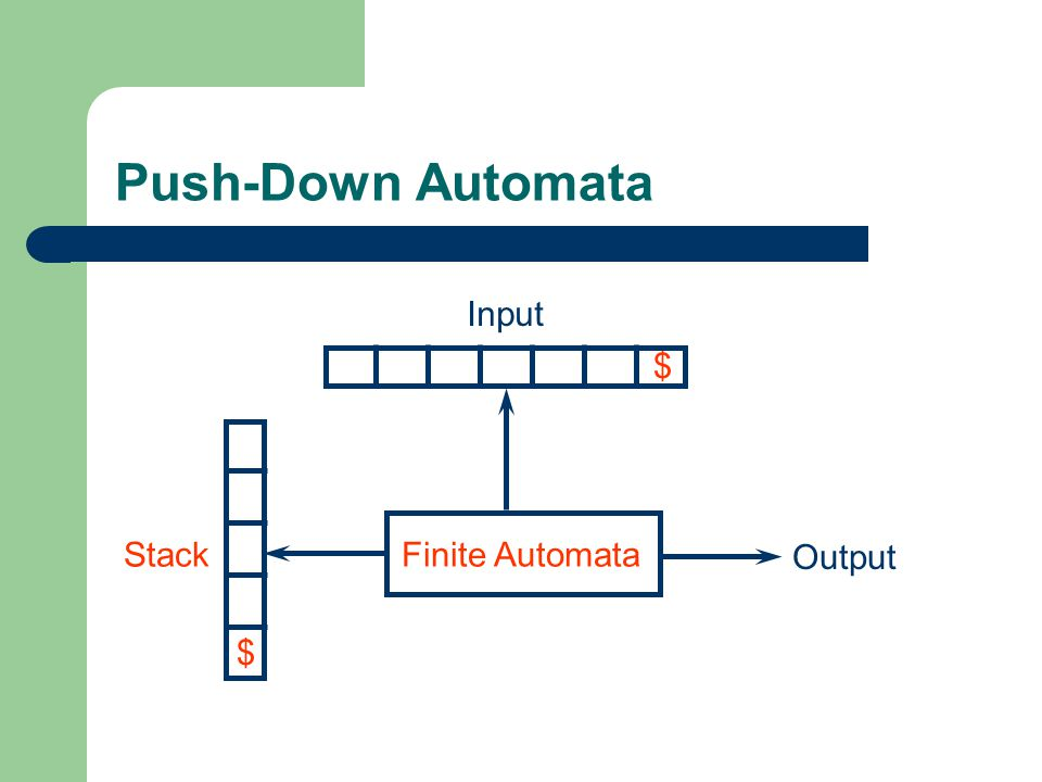 Push-Down Automata Input $ Stack Finite Automata Output $