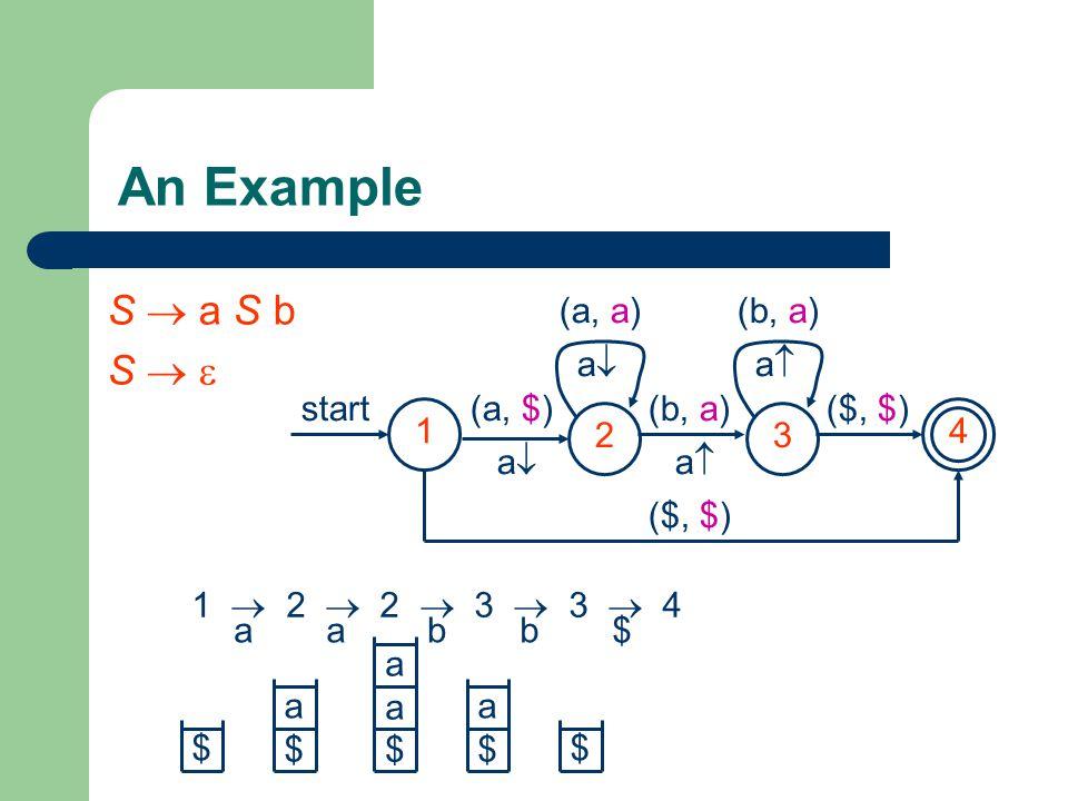 An Example S  a S b S   2 3 4 start (a, $) a (b, a) a ($, $)