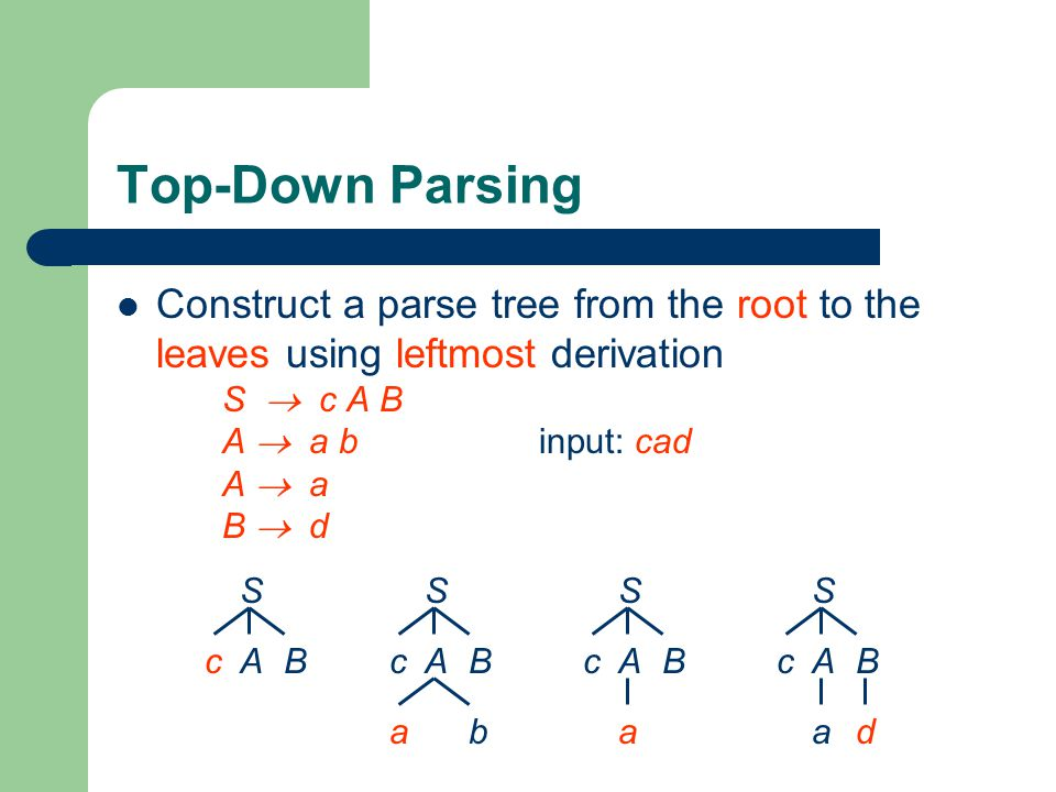 Top-Down Parsing Construct a parse tree from the root to the leaves using leftmost derivation S  c A B A  a b input: cad A  a B  d.