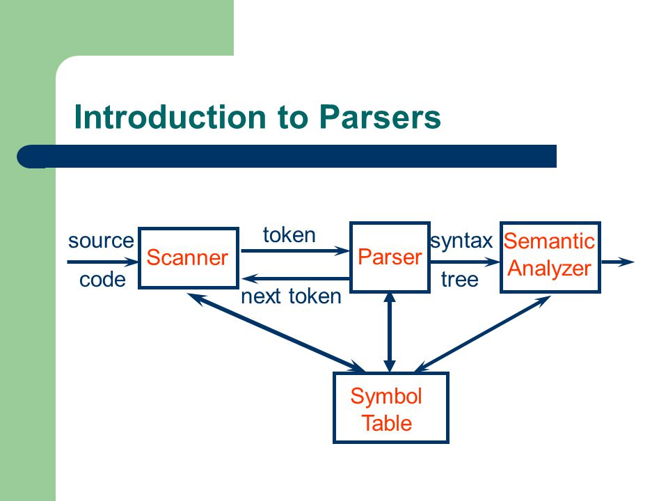 Introduction to Parsers