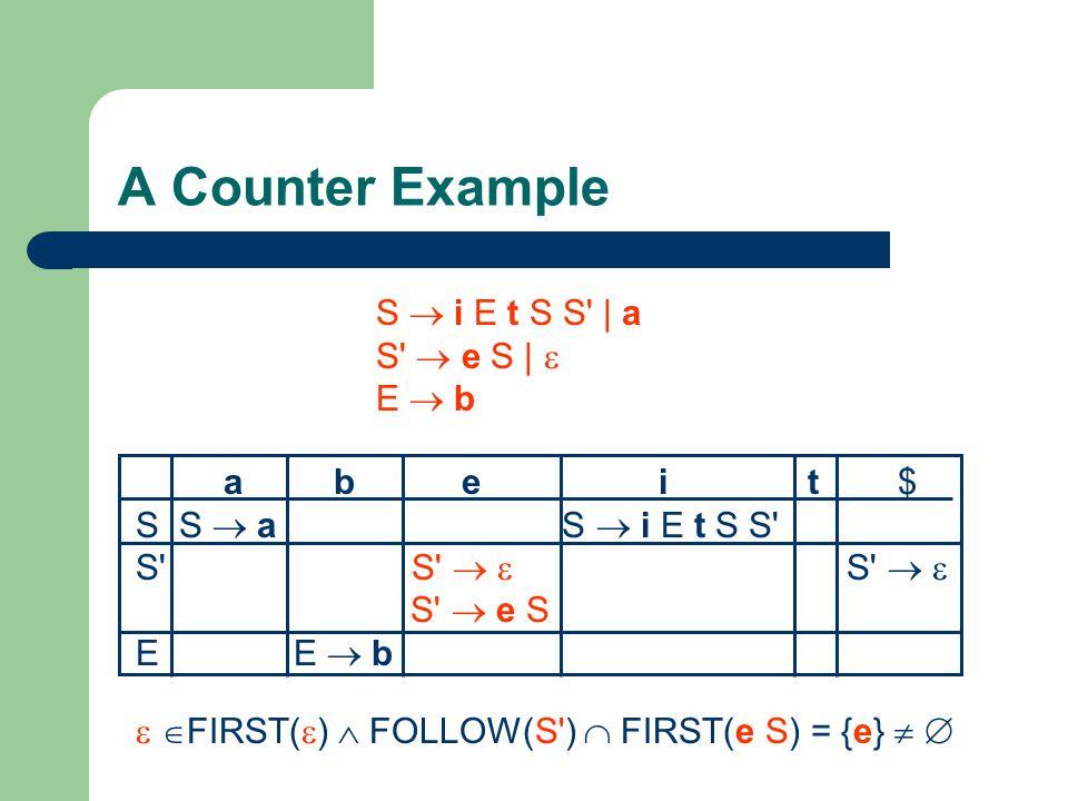 A Counter Example S  i E t S S | a S  e S |  E  b a b e i t $