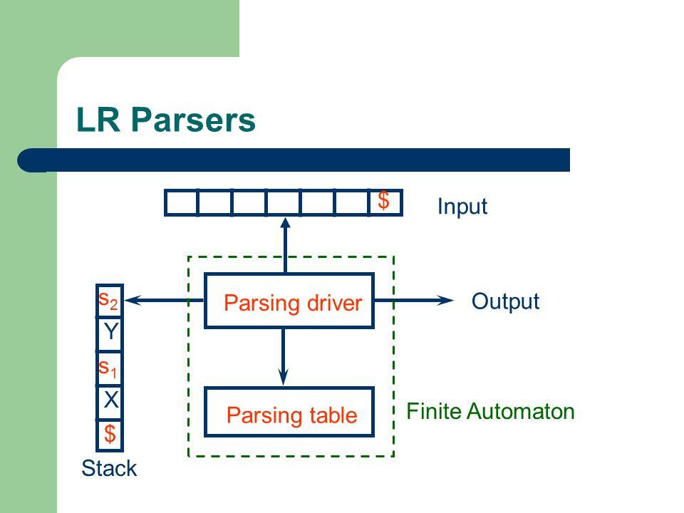 LR Parsers Input s2 Parsing driver Output Y s1 X Finite Automaton