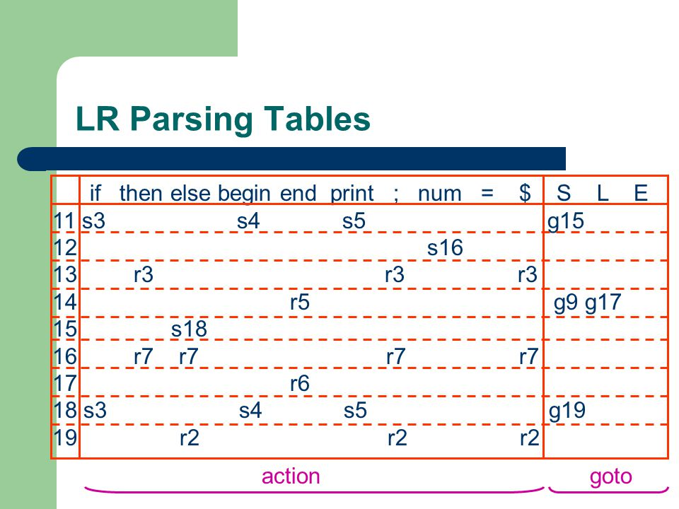 LR Parsing Tables if then else begin end print ; num = $ S L E