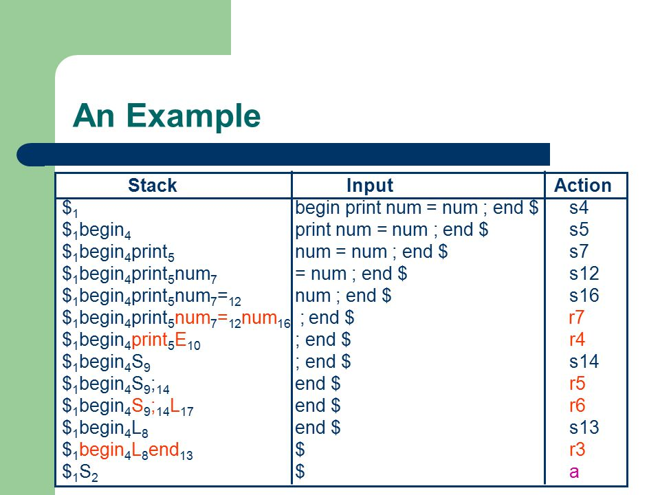 An Example Stack Input Action $1 begin print num = num ; end $ s4