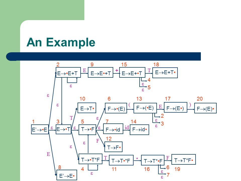 An Example  E•E+T 2 E•T 3 EE•+T 9 E EE+•T 15 + 18 EE+T• T 4 5 